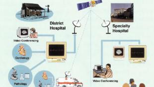 Le circuit de la télémédecine (illustration).