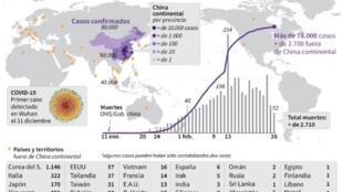 新冠病毒流行全球