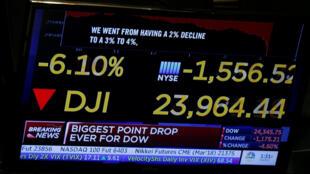 華爾街股市道瓊斯指數2月5日狂跌1175點,創史上最大收盤跌幅
