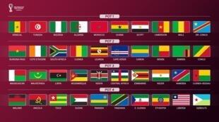 Les pots pour le tirage au sort des qualifications africaines pour la Coupe du monde 2022.