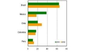 Los cinco principales receptores de IED en América Latina  y el Caribe en 2012 y 2013.