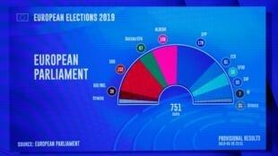 Projecção da composição do próximo Parlamento Europeu aqui em estimativas dos resultados das eleições europeias. Bruxelas, Bélgica, 27 de Maio de 2019.