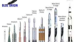 A Blue Origin divulgou detalhes do foguete New Glenn, com um gráfico comparativo com outras naves orbitais.