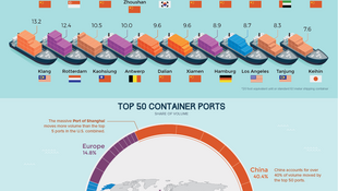 World Busiest Ports