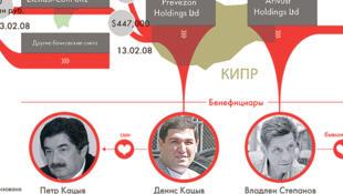 Путь денег из России