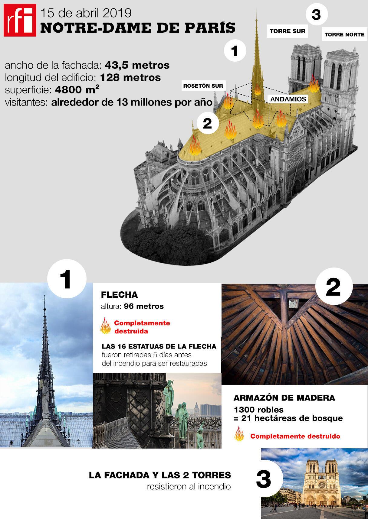 Infografía sobre el incendio de Notre-Dame de París.