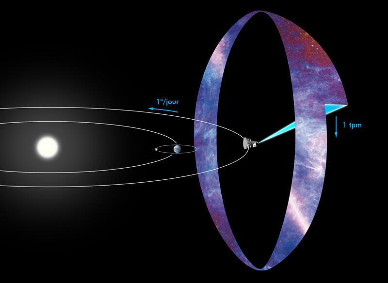 Vị trí của vệ tinh Planck trong không gian hệ Mặt Trời. Ở giữa là Trái Đất, Mặt Trời ở bên trái và vệ tinh Planck nằm ở bên phải (liên tục tự quay tròn - một phút/vòng - để chụp các bức xạ phông vũ trụ).