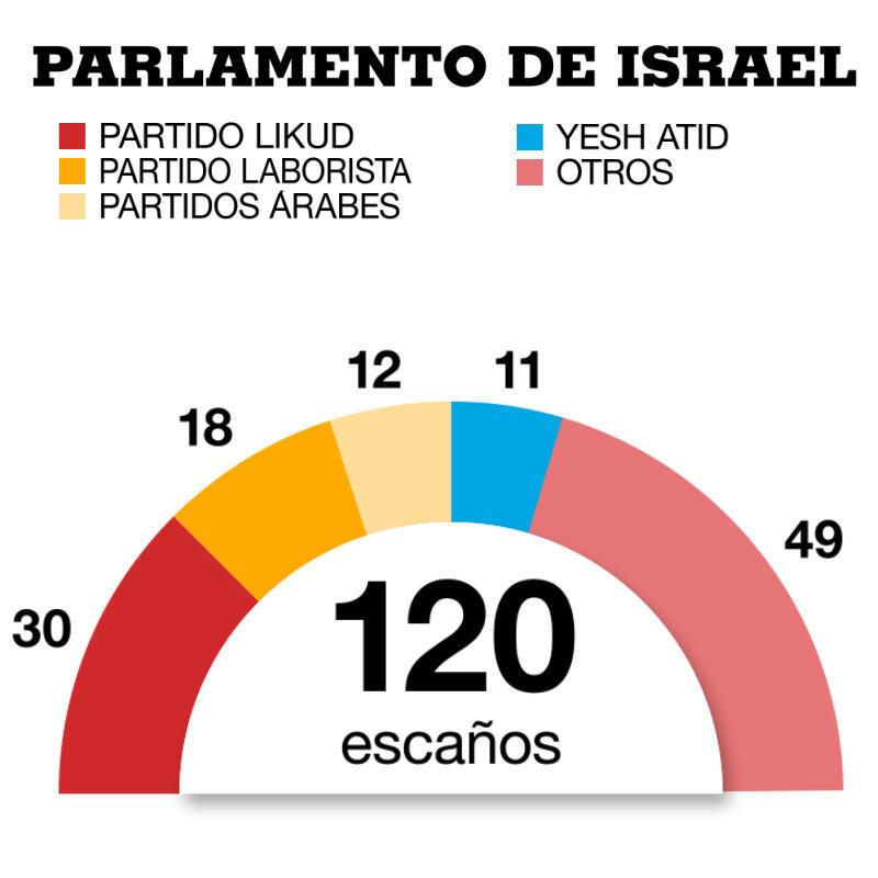 Parlamento israelí.