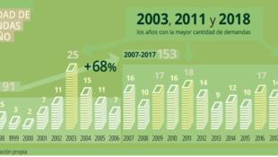 Número de demandas de inversores extranjeros contra Estados de América Latina y el Caribe 1996-2018