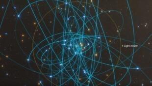 Вращение звезд вокруг космической черной дыры «Стрелец А*» в центре Галактики.