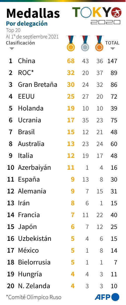 Paraolimpiada: medale