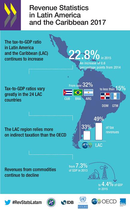 Portada del estudio sobre ingresos tributarios en América Latina y el caribe de la OCDE.