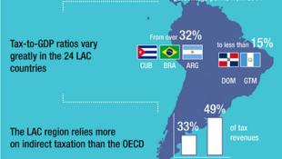 Portada del estudio sobre ingresos tributarios en América Latina y el caribe de la OCDE