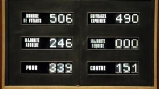 Результаты электронного голосования по палестинскому вопросу в Национальном собрании Франции 02/12/2014