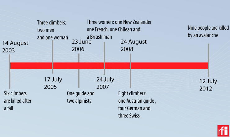 Timeline: Deadly accidents on Mont Blanc this century