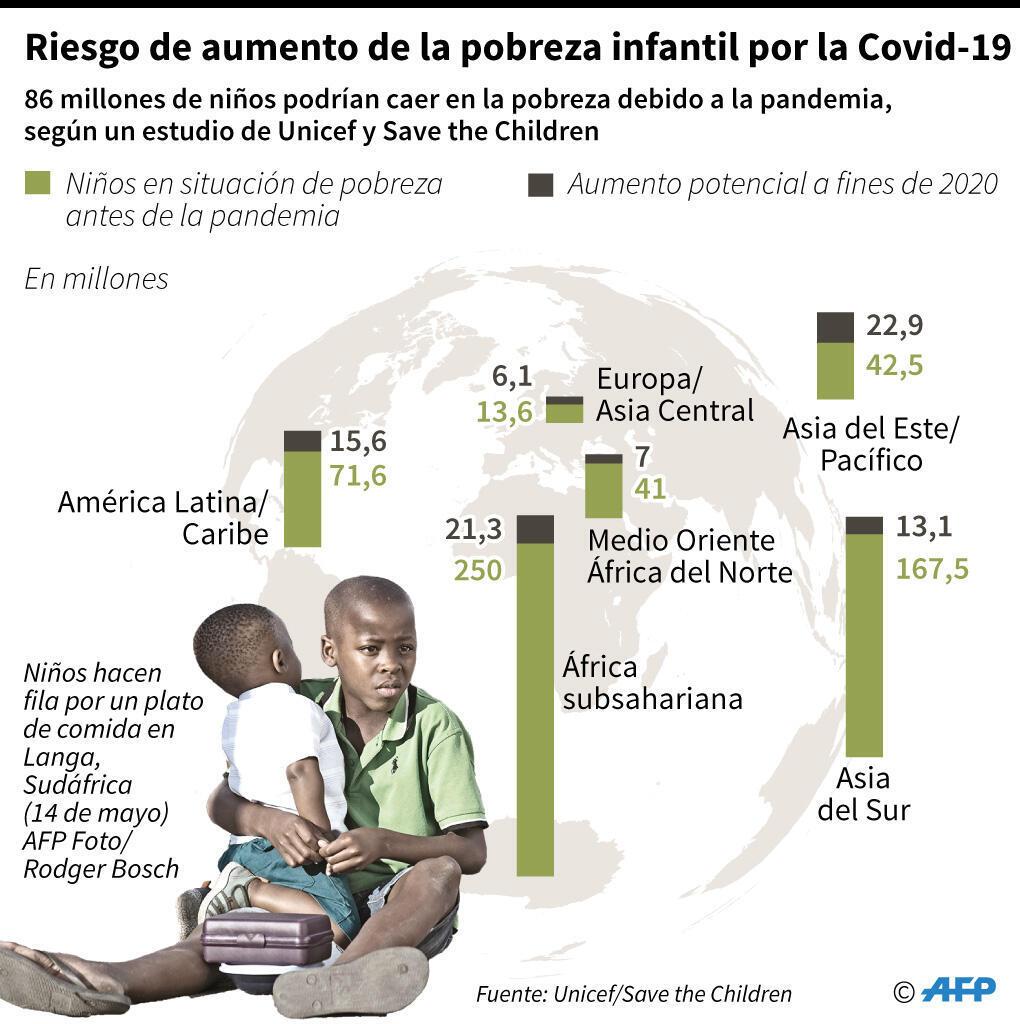 Riscos  de aumento da pobrea infantil devido à Covid-19
