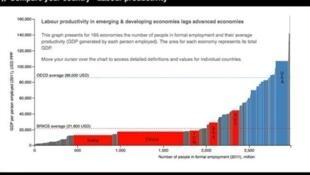 La productividad laboral en los países emergentes. En rojo: India, China, Indonesia, Brasil, Rusia. Azul a la derecha: Estados Unidos.