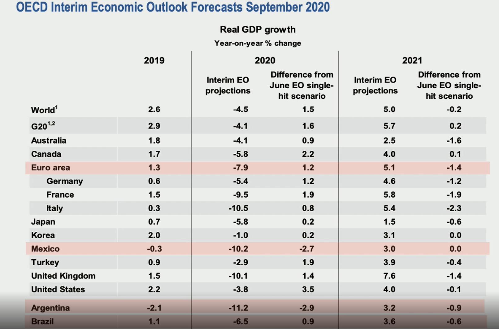 Gráfico del informe de la OCDE. 16 de septiembre de 2020.