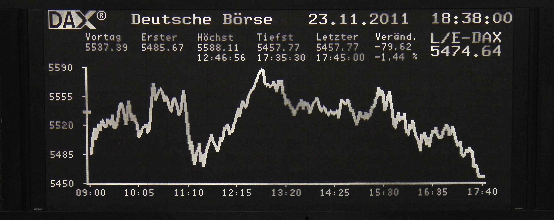 O nervosismo das bolsas na zona do euro reflete o temor de uma recessão prolongada na região.