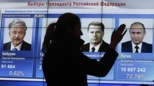 Após a apuração de 90% dos votos, o presidente russo, Vladimir Putin venceu as eleições presidenciais russas de forma esmagadora.