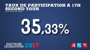 На 17 часов в день второго тура выборов парламента Франции явка была рекордно низкой с 1958 года