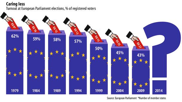 Tỷ lệ cử tri tham gia bầu Nghị viện Liên Hiệp Châu Âu.