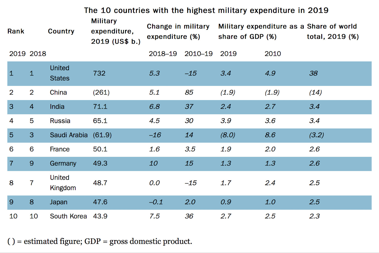 The ten countries that have the highest military expenditure, as measured by the Stockholm International Peace Research Institute (Sipri)
