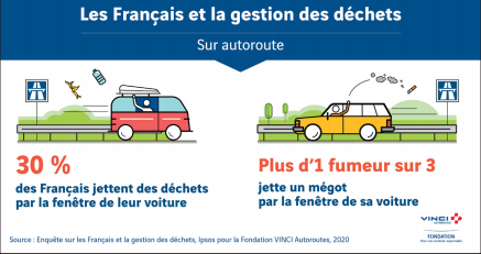A survey by motorway rest-stop operator Vinci showed that 30% of French on holiday threw rubbish out of their car window.