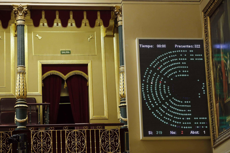 Bảng công bố kết quả  cuộc bỏ phiếu ở Quốc hội Tây Ban Nha thúc đẩy  việc công nhận Nhà nước Palestine ngày  18/11/2014.