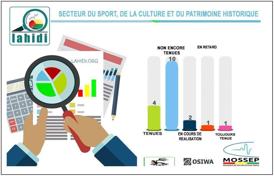 Tracking promises in the Sport, Culture & Heritage sectors.