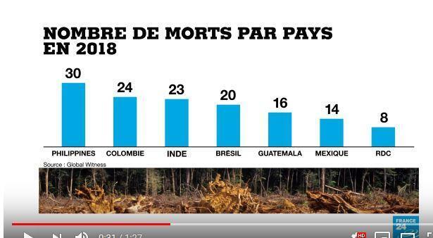 164位环境保护者在2018年遇害