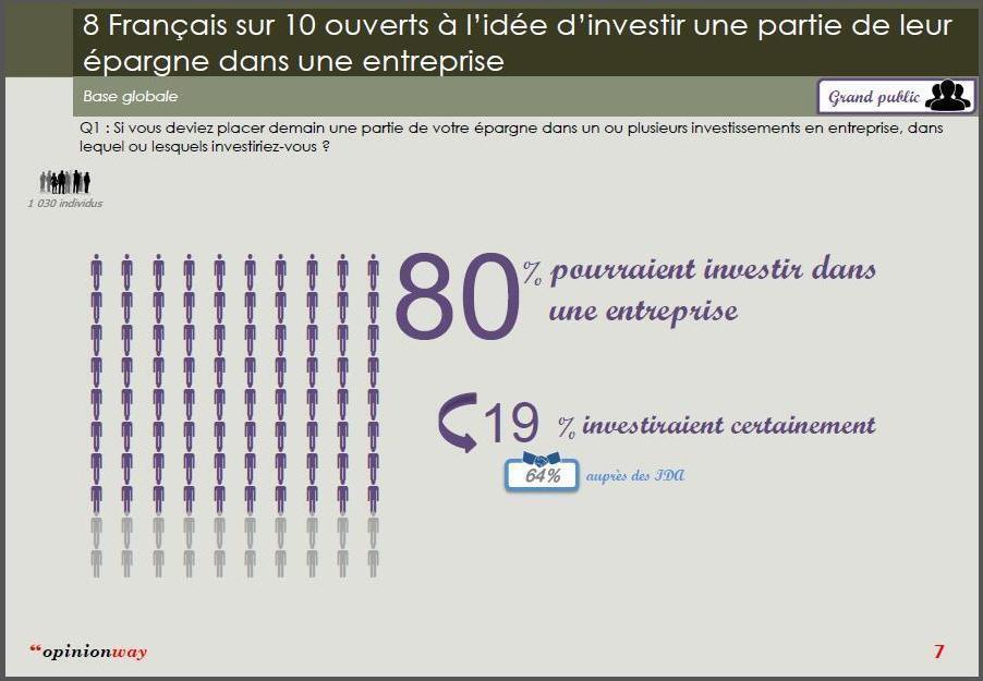 OpinionWay调查法国人投资取向 2014年11月5日至7日