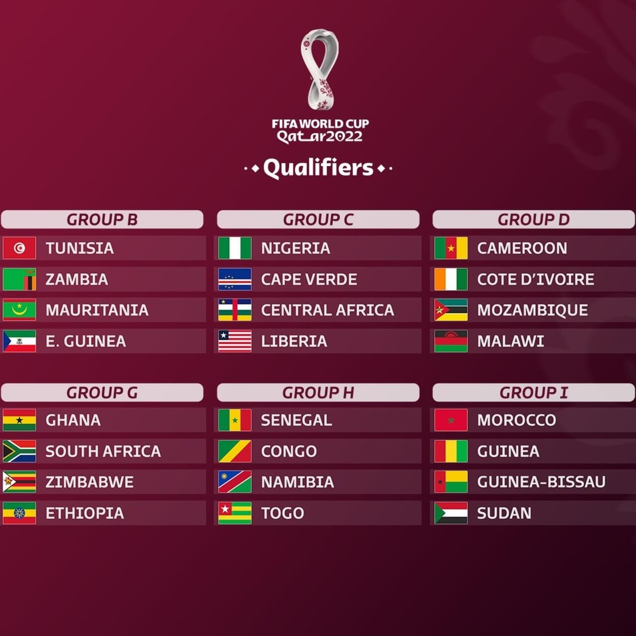 Coupe du monde 2022: calendrier et résultats des qualifications