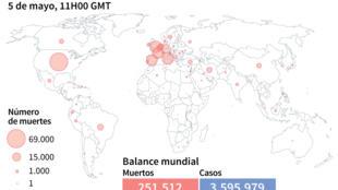 冠狀病毒在全球造成超過25萬人死亡2020年5月5日11H00 GMT
