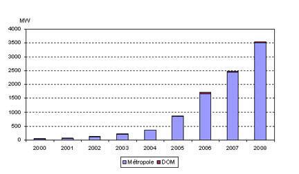 Evolution de la puissance de l'énergie éolienne raccordée au réseau en France