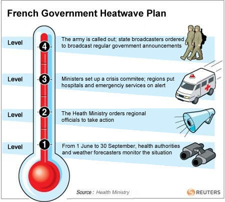Plan canicule infographie ANGLAIS