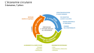 循環經濟示意圖