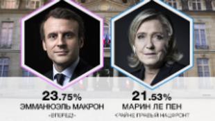 Macron y Le Pen