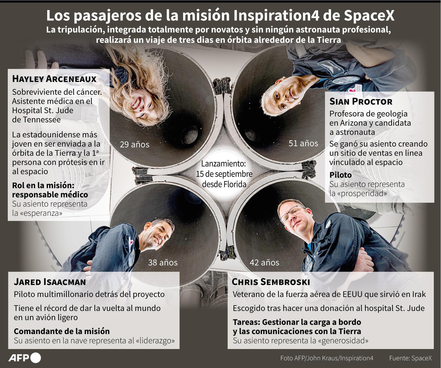 Los pasajeros de la misión Inspiration4 de SpaceX