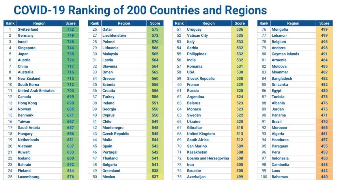 Os 100 primeiros países de um ranking de 200 realizado pelo Deep Knowledge Group, que avaliou o nível de segurança e o fator de risco para o coronavírus.