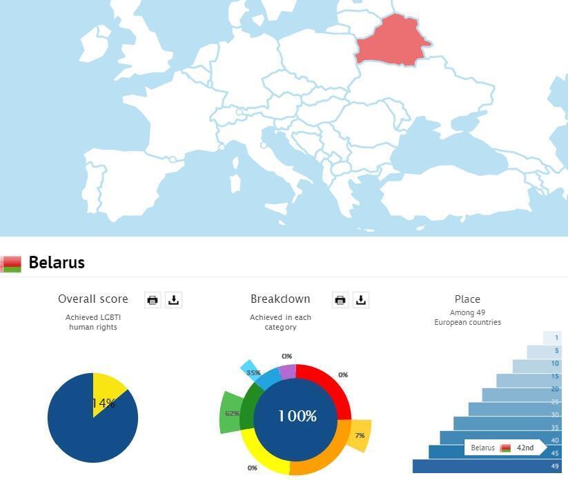 По рейтингу 2015 года ILGA-Europe Беларусь занимает 42-е место из 49 стран