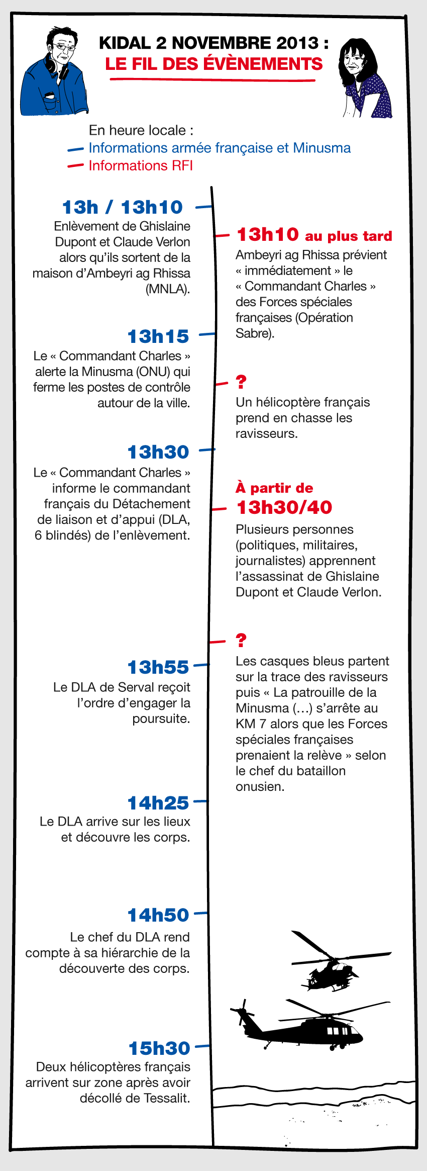 Chronologie de l'enlèvement puis de l'assassinat de Ghislaine Dupont et Claude Verlon, à Kidal.