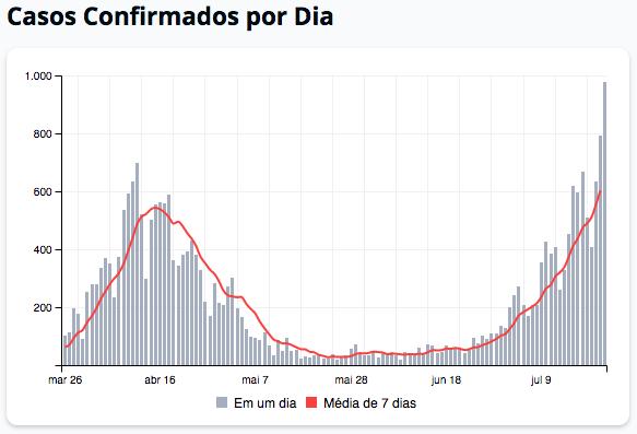 Gráfico de 24-07-20