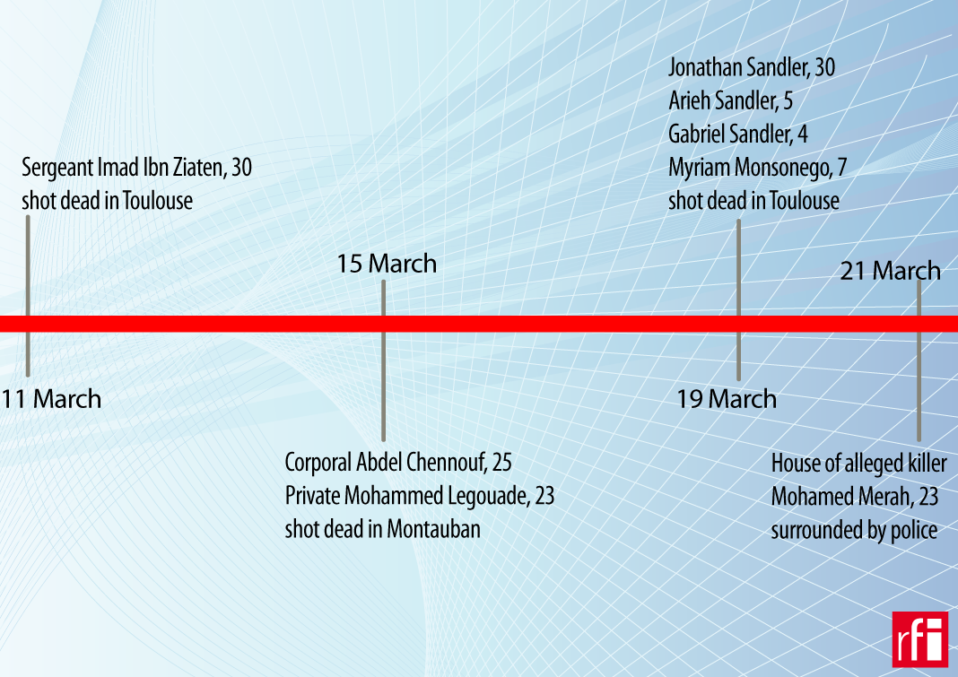 Timeline of French attacks