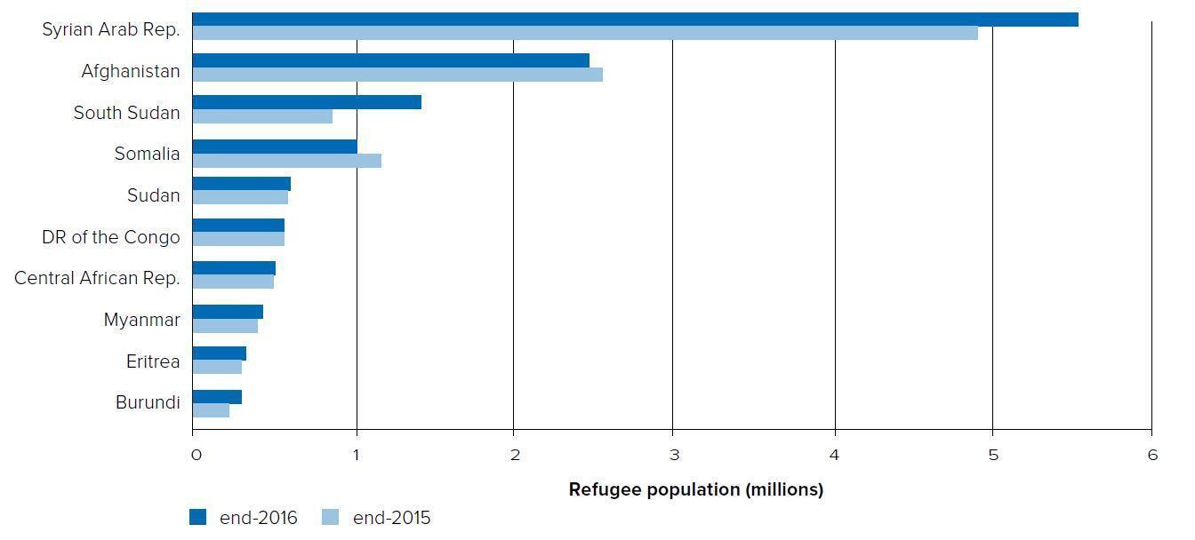 Pays qui d'ù viennent le plus de réfugiés : en bleu clair le nombre de réfugiés ayant quitté le pays en 2015, en bleu foncé les chiffres fin 2016.
