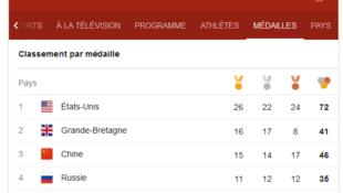 tableau des medailles jo 2016