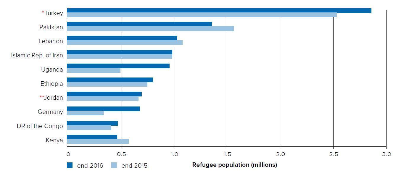 Pays qui accueillent le plus de réfugiés : en bleu clair le nombre de réfugiés accueillis fin 2015, en bleu foncé les chiffres fin 2016.