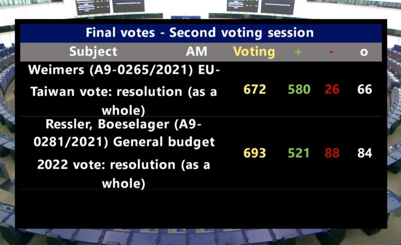 欧洲议会就该报告投票结果资料图片