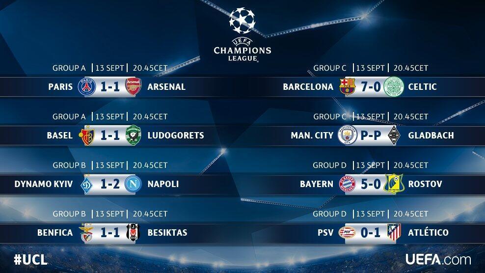 Resultados dos encontros de terça-feira, 13 de Setembro, Liga dos Campeões