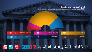 6月18日22时公布的国会各党议席临时分布图